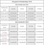 Cập nhật bảng giá ô tô Honda mới nhất tại thị trường Việt: Nhiều mẫu xe tăng giá bán