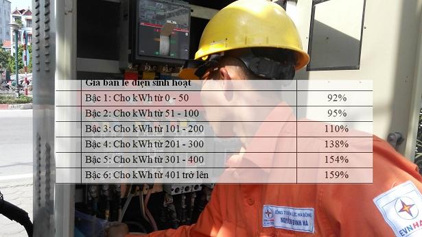 Chuẩn bị áp giá điện mới 6 mức giá, dùng nhiều chịu giá đắt