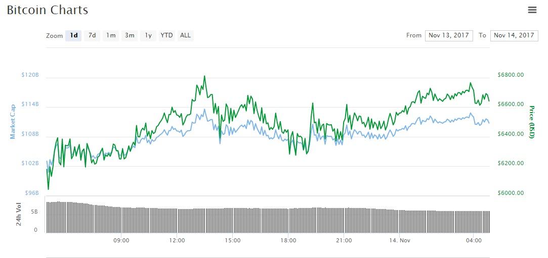Thị trường Bitcoin hôm nay Giá Bitcoin bất ngờ tăng lên 6.700 USD