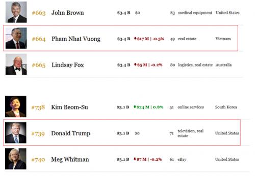 Tỷ phú Phạm Nhật Vượng vượt ông Donald Trump, xếp hạng giàu thứ 664 thế giới