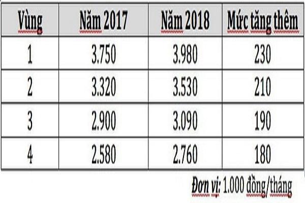 Tra cứu mức lương tối thiểu vùng từng địa phương năm 2018